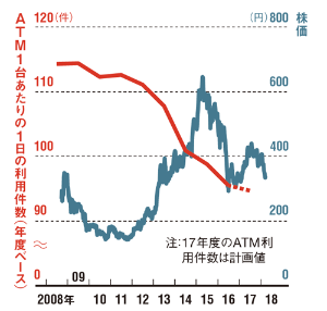 「コンビニ銀行の先輩」も伸び悩む<br /> <span>●セブン銀行の株価とATM利用件数</span>