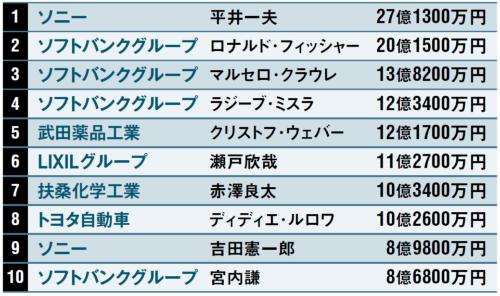 外国人経営者5人がランクイン<br /><span>●2018年3月期決算企業の役員報酬トップ10</span>