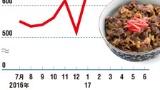 変わる牛肉需給、日本を翻弄