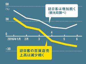訪日客は増えるも、売上高は減少<br /> <span>●訪日客数と百貨店売上高の前年同月比増減率</span>