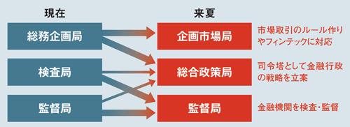 金融環境の変化に合わせて組織を変える<br /> <span>●金融庁の再編イメージ</span>