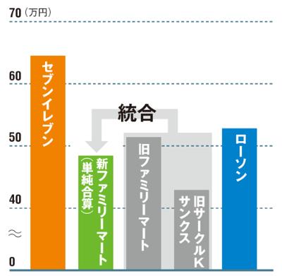 店舗の「稼ぐ力」では差が大きい<br /> <span>●1店舗当たりの1日の平均売上高(日販)</span>