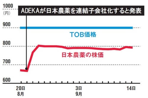 TOB価格に近づかない<br /><span>●日本農薬の株価(終値)推移</span>