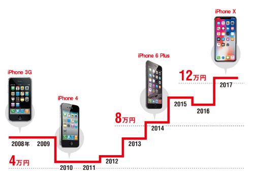 高級化で価格上昇続く<br /> <span>●国内のiPhone価格(上位機種)</span>