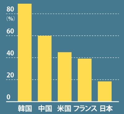 日本はキャッシュレス後進国<br />●各国のキャッシュレス決済比率(2015年)