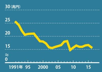 製造業では 長期低迷が続いている<br /><span>●大阪府の製造品出荷額の推移</span>