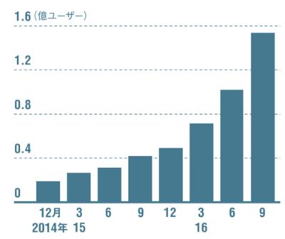 わずか1年で約4倍規模へ急成長<br /> <span>●キュレーション事業の月間利用者数</span>