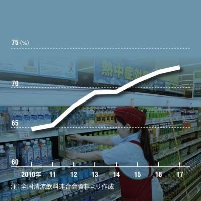 清涼飲料の7割超はペットボトルに<br /><span>●容器別生産量に占めるペットボトルの割合の推移</span>