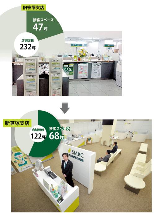店を小型化しながら、客の居心地は向上<br /> <span>●笹塚支店の店舗面積の新旧比較</span>