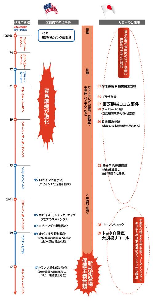 貿易摩擦で気を吐いた日本も今は影が薄い<br /> <span>●日米関係の変遷とロビー活動</span>