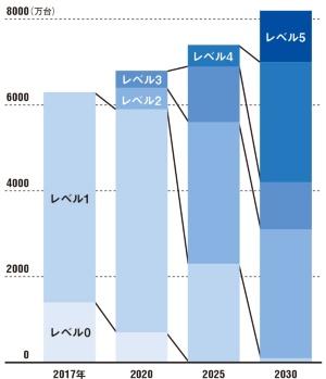 "<span class=""titl-b"">2025年以降に普及が急加速</span><br />●世界で新車として販売される自動運転車の台数"