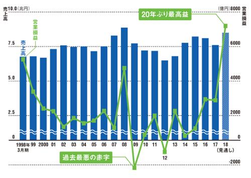 20年間越えられなかった壁<br /> <span>●ソニーの連結売上高と営業損益の推移</span>