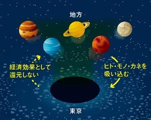 地方の富はブラックホール東京に吸い込まれる<br /><span>●東京と地方の関係</span>