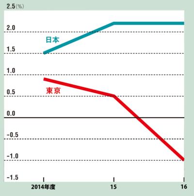 日本全体では伸びているが、東京はマイナス成長<br /> <span>●日本と東京のGDP(国内総生産)増減率の推移</span>