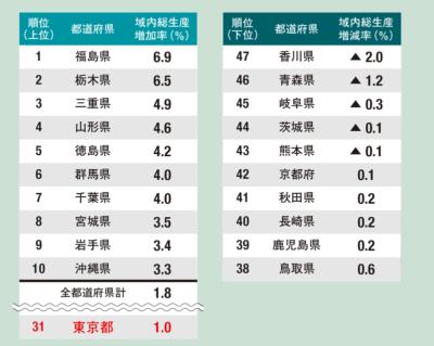 東京の成長率は全国で31位<br /> <span>●成長率上位と下位の都道府県</span>