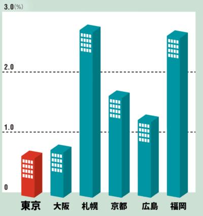 オフィス賃料の伸びは地方主要都市に劣る<br /> <span>●都市別オフィス賃料の前四半期比伸び率</span>