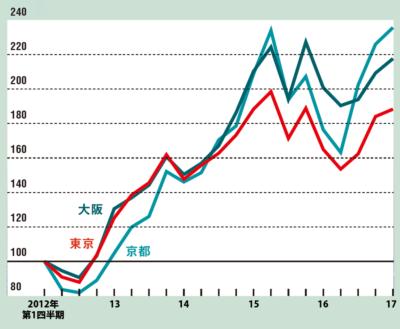 5年間の時価総額上昇率は関西勢に負ける<br /> <span>●本社所在地別の企業時価総額の推移</span>