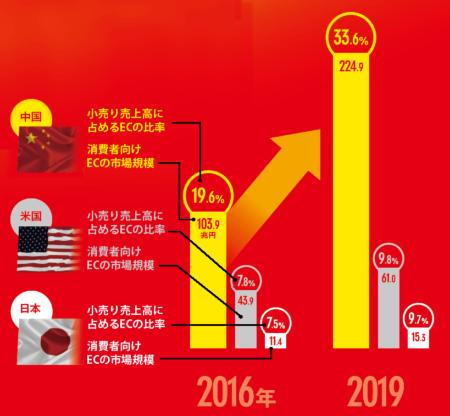 中国のEC市場は爆発的な成長を遂げる<br />●中国、米国、日本の消費者向けECの市場規模と小売り売上高に占めるECの比率(予測)