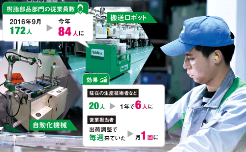 "<span class=""fontBold"">日本電産コパルの中国・平湖工場。樹脂部品部門に製品の移動などを助ける協働ロボットや、自動搬送ロボットなどを導入。従業員の働き方は大きく変わった。機器はほぼ自作でコストを抑えた</span>(写真=町川 秀人)"