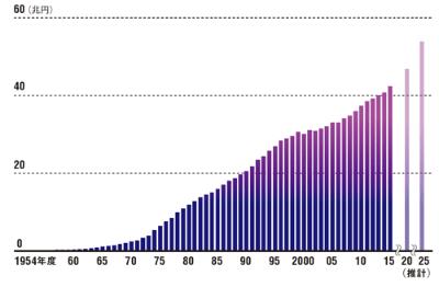 "<div class=""tit01"">医療費は42兆円を突破</div>DATA01<br /> <span>●国民医療費の推移と将来推計</span>"