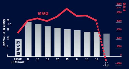 トールの減損処理で、初の最終赤字に<br /> <span>●日本郵政の経常収益と純損益の推移</span>