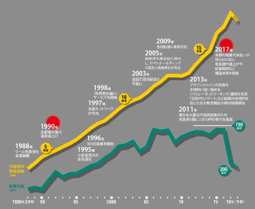 宅急便の取扱個数が急増する一方、営業利益は10年前からほぼ横ばい<br /> <span>●ヤマトホールディングスの宅急便の取扱個数と連結営業利益の推移</span>