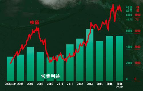 株価は5年で約3倍。業績には変調の兆しも<br /> <span>●JTの業績と株価の推移</span>