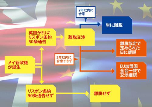 EUへの通告時期が焦点に<br /> <span>●英国のEUからの離脱プロセス</span>