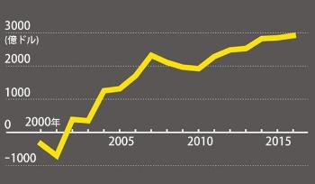 「欧州の病人」からEU最大の黒字国家に<br>●ドイツの経常収支推移