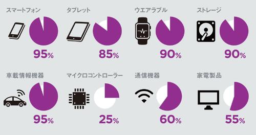 スマートフォン向けでは圧倒的な存在感を持つ<br /> <span>●アームの製品分野別の市場シェア</span>
