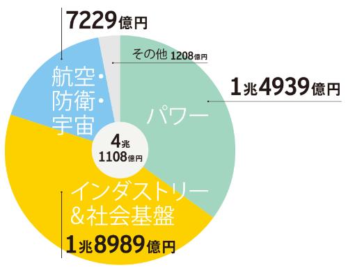 注:円グラフ中央の数値は2017年度の全社売上高。社内取引などを含むため、合計は合致しない