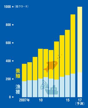 10年間で輸出額は約3倍に<br /> <span>●ノルウェーの水産物輸出額</span>