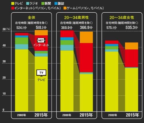 視聴時間はネットに奪われ続けている<br/><span>●在宅時間に占めるメディア別接触時間の割合(週平均、東京地区)</span>