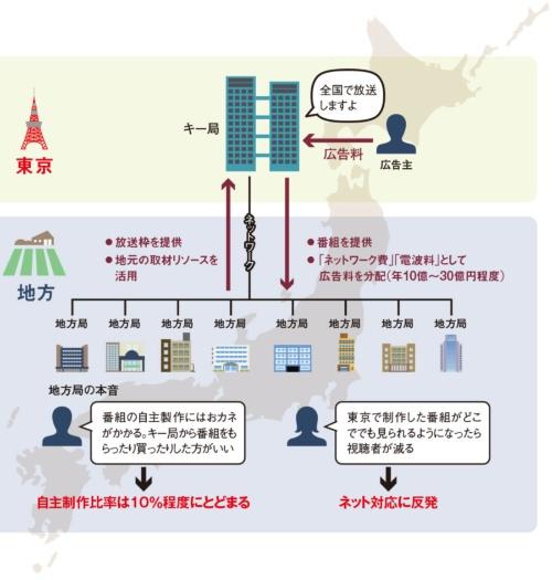 番組制作も東京に頼る地方局<br/><span>●キー局と系列地方局との関係性</span>