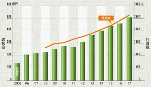 取扱高は12年で3.6倍に成長<br /><small>●星野リゾートの取扱高と社員数の推移</small>