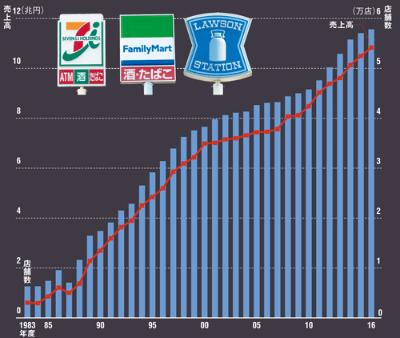 業界全体では、コンビニの成長は続いている<br /> <span>●全国の店舗数と全店売上高の推移</span>