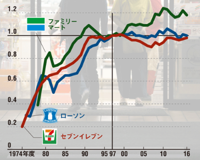 加盟店から見れば成長は鈍化している<br /> <span>●店舗あたり売上高の推移</span>