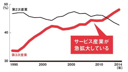 ●中国のGDP(国内総生産)の産業別構成比