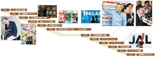 (写真=左:HOSAKA NAOTO/GAMMA/アフロ、小泉氏と日本航空:ロイター/アフロ、右上:Reuters/AFLO、他4点:読売新聞/アフロ)