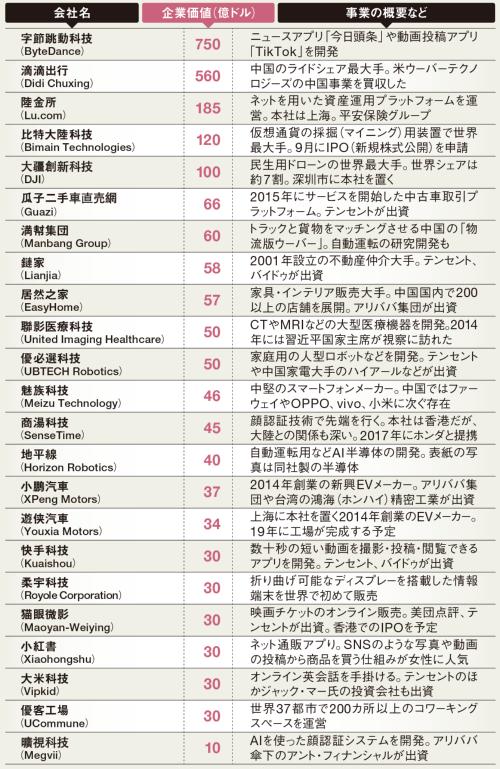 世界のユニコーン企業の約3割は中国企業<br /><span>●中国の主なユニコーン企業</span>