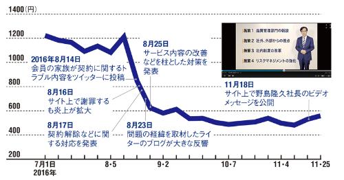 初動のまずさが株価の暴落を招いた<br /> <span>●ピーシーデポコーポレーションの株価と一連の出来事</span>