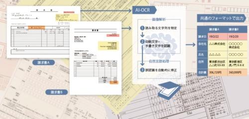 様式の異なる請求書でも、必要な情報を自動的に読み取って整理する<br><small>●AI-OCRを使った紙文書のデータ化の概略</small>