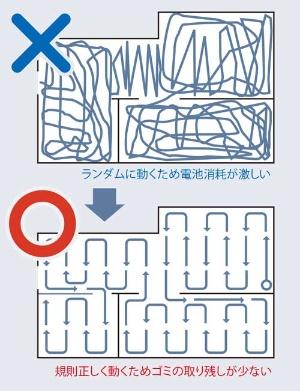 間取り把握で掃除ルートを効率化<br><small>●地図作製のメリットのイメージ</small>