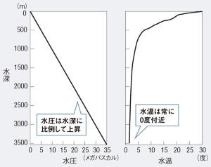 "<span class=""fontSizeL"">深海の環境は厳しい</span><br />●水深と水圧・水温の関係"
