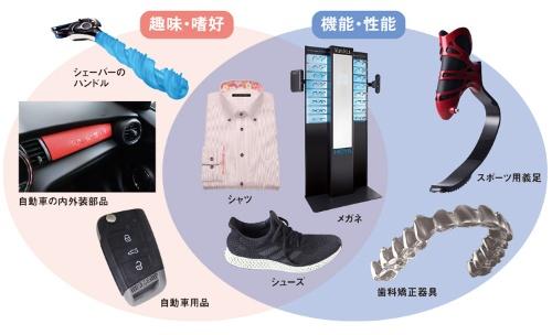 機能・性能、趣味・嗜好の両方に有効<br><small>●マスカスタマイゼーションの導入が進む製品</small>