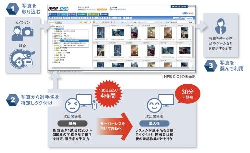 """<span class=""""fontBold"""">活用が進むサーバーレス</span><br><small>●日本野球機構(NPB)が運営する 「NPB CIC」の概要</small>"""