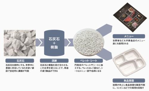 石油由来の樹脂の代わりに 世界中に豊富にある石灰石を活用<br/ ><small>●TBMが開発した石灰石を使う新素材の製法</small>