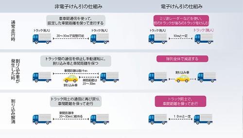 """後続車が有人か無人かで、大きな隔たりがある<br /><span class=""""fontSizeXS"""">●トラックの隊列走行の方式の違い</span>"""