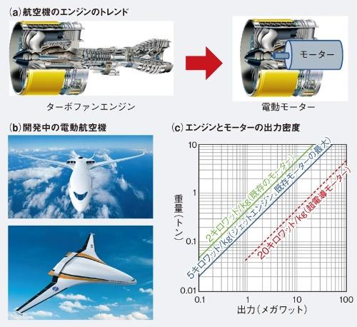 航空機には超電導モーターが必要に