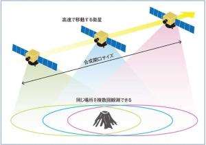 SAR衛星のイメージ